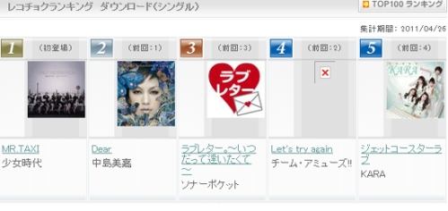 [NEWS]Mr.Taxi topped charts in both Korea and Japan 201104271100311002_2