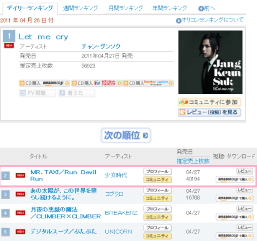 [NEWS]Mr.Taxi topped charts in both Korea and Japan Oriconjp